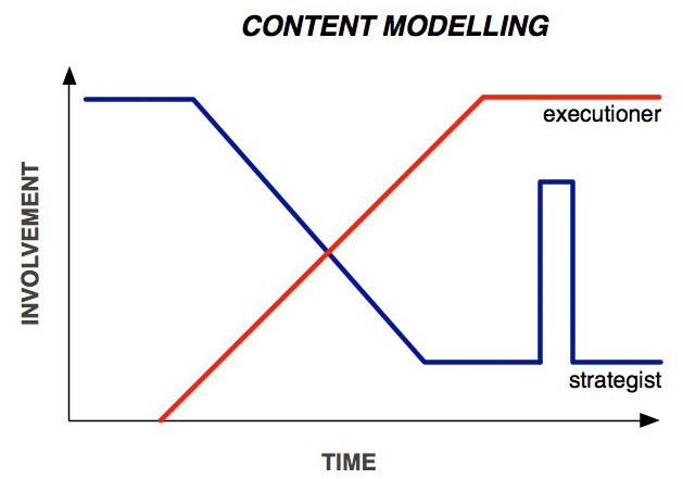 content modelling for strategist and executioners