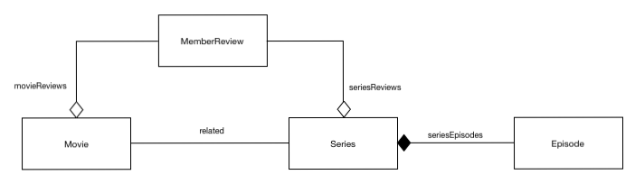 netflix design content model - relationships
