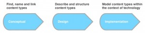 Different types of content models