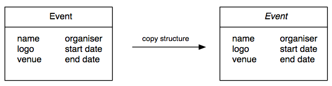 EvenCopyStructure