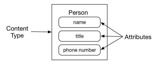 types-and-attributes