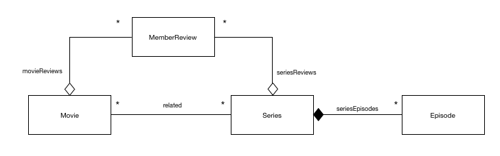 Netflix Implementation Content Model