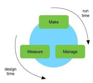Make, manage and measure content