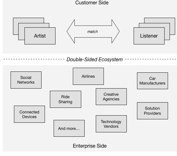 Spotify Double-Sided Ecosystem